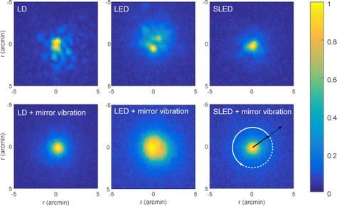 Reducció de la interferometria de clapejat usant un mirall vibratori per a tres fonts de llum: un díode làser (LD), un LED i un díode superluminescent (SLED).