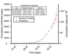 Investigadors del departament de Física i de l'IGTP avalua l'evolució de l'epidèmia per COVID-19 i l'eficàcia de les mesures de control, mitjançant models matemàtics