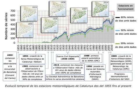Investigadors del departament de física analitzen els dos últims segles de registres de pluja a Catalunya