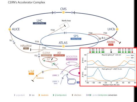 Complex d'acceleradors del CERN i un diagrama (en la inserció) del comportament de la funció β prop del punt d'interacció simulat a la tesi.