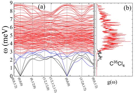 Corbes de dispersió de fonons de baixa energia obtingudes mitjançant simulacions de dinàmica de xarxa basades en ab initio DFT. (b) Densitat d'estats vibracional simulada per al halometà CCl4.