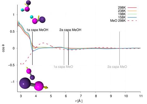 Cosinus de l'angle format pels moments dipolars de dues molècules per metanol i per un líquid dipolar sense ponts d'hidrogen en funció de la distància, a diferents temperatures.