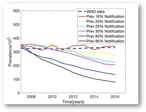 Efecte de la notificació a la prevalença de tuberculosis segons els models