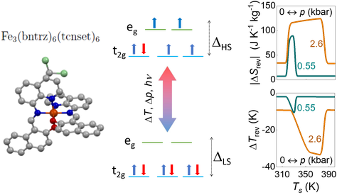 Left: Fe3(bntrz)6(tcnset)6 molecule, where bntrz = 4-(benzyl)-1,2,4-triazole and tcnset = 1,1,3,3-tetracyano-2-thioethylepropenide. Center: high-spin (top) and low-spin (bottom) electronic configurations. Right: Isothermal entropy changes (top) and adiabatic temperature changes (bottom) under pressure changes of 0.55 and 2.60 kbar, respectively