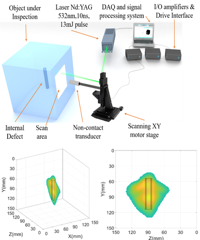 Experimental arrangement and 3D reconstruction of defects using hybrid laser-generated ultrasound technique and 3D SAFT algorithm