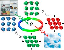 Identified a plastic crystal useful as an ecological cooler in refrigerators and air conditioners