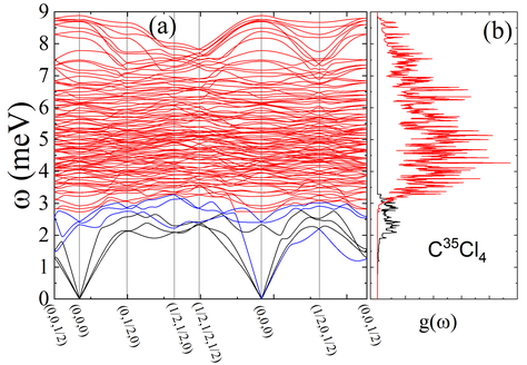 (a) Phonon dispersion curves at low-energy region obtained by lattice dynamics simulations based on ab-initio DFT framework. (b) Simulated vibrational density of states for CCl4.