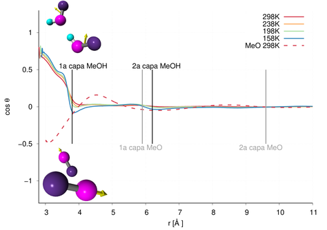 Cosine of the angle formed by the dipole moments of two molecules per methanol and by a dipole liquid without hydrogen bonds as a function of distance, at different temperatures.