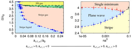 Phase diagrams for a quantum system under spin-orbit coupling of the Raman type in three dimensions