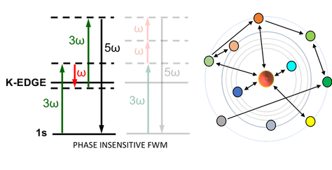 Localized core four-wave mixing buildup on the X-ray spectrum of chemical species