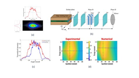 (a) Characteristic emission of a semiconductor laser; (b) Experimental scope to study the spatial filtering of the useful photon crystals; (c) Effect of the filter on the modes of emission in camp llunyà; (d) Increase of the brightness of the result determined experimentally and the corresponding numerical prediction.