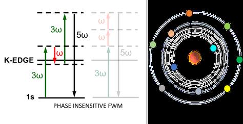 Acumulación de mezcla de cuatro ondas en el núcleo localizado en el espectro de rayos X de especies químicas