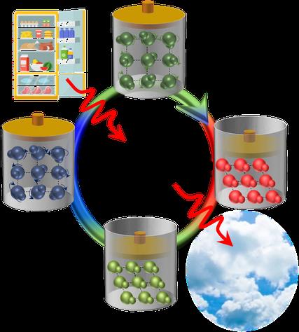 Esquema del ciclo de refrigeración basado en el estado sólido