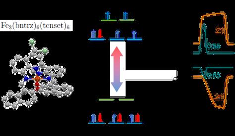Izquierda: molécula de Fe3(bntrz)6(tcnset)6, donde bntrz = 4-(benzyl)-1,2,4-triazole y tcnset = 1,1,3,3-tetracyano-2-thioethylepropenide. Centro: configuraciones electrónicas de spin alto y spin bajo. Derecha: cambios de entropía isotermos (arriba) y cambios de temperatura adiabáticos (abajo) bajo cambios de presión de 0.55 y 2.60 kbar, respectivamente