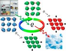 Identifican un cristal plástico para utilizarlo como refrigerante ecológico en neveras y aires acondicionados