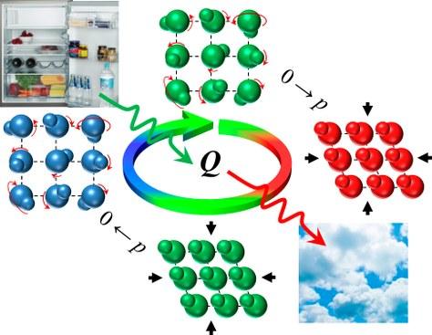 Ciclo de refrigeración basado en cristales