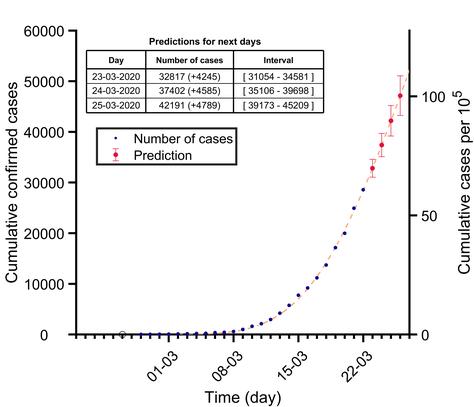 Investigadores del departamento de Física ydel IGTP evalúan la evolución de la epidemia por COVID-19 y la eficacia de las medidas de control, mediante modelos matemáticos
