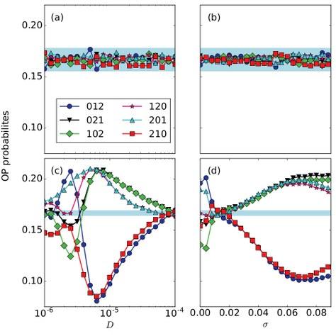 Influencia de la amplitud de ruido y de la fuerza de acoplamiento entre dos neuronas en la probabilidad de los patrones ordinales. Si los patrones ordinales están todos en la zona azul querrá decir que la neurona no lleva información en el tiempo relativo de los potencial de acción (paneles a y b) en cambio, si las probabilidades salen de la zona azul querrá decir que hay información en el tiempo relativo de los potenciales de acción (paneles c y d).