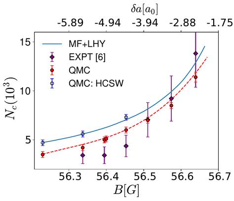 Dependencia del número de átomos de una gota crítica de 39K con el campo magnético. Los círculos llenos son predicciones que utilizan la función QMC dentro de DFT con los potenciales de interacción que reproducen tanto la longitud de dispersión de la onda S como el rango efectivo. Los puntos de diamante son datos del experimento. Los puntos vacíos muestran la predicción usando el  funcional QMC con los potenciales del modelo HCSW